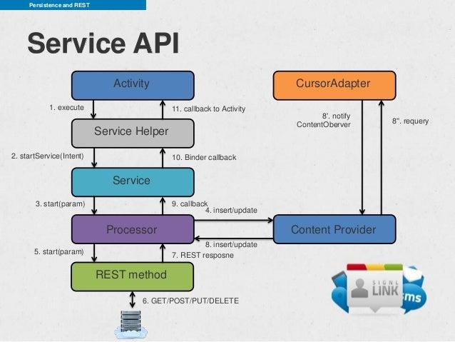 Persistence and REST    Service API                               Activity                                    CursorAdapte...