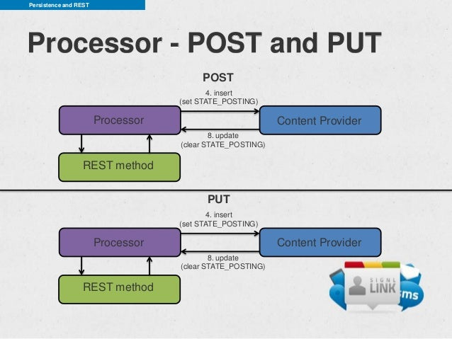 Persistence and RESTProcessor - POST and PUT                                        POST                                  ...