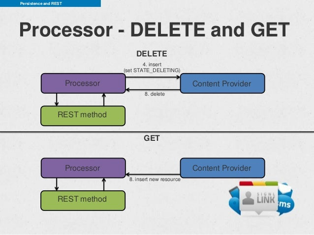 Persistence and RESTProcessor - DELETE and GET                                       DELETE                               ...