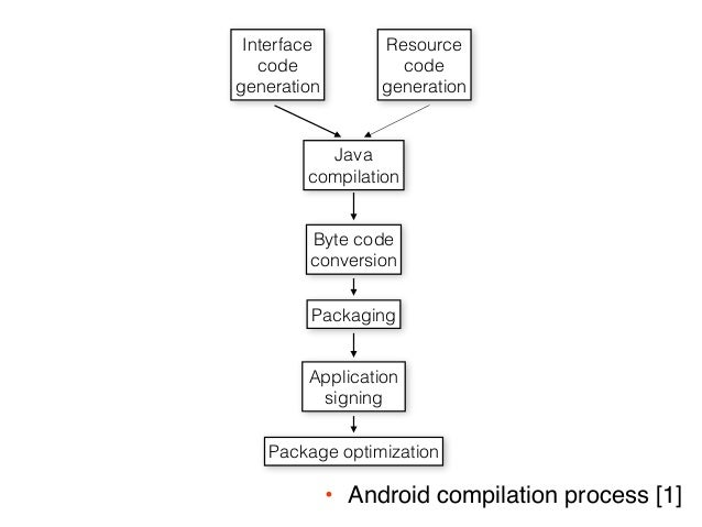 DECOMPILING ANDROID EBOOK