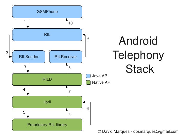 Android telephony manager call