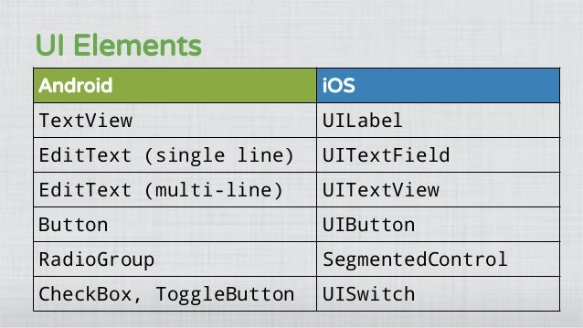 iOS for Android Developers (with Swift)
