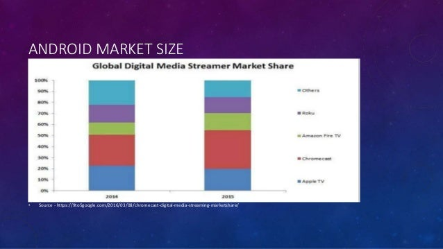 Market penetration of webos