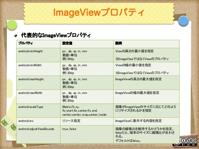 Ⅶ - 25 ImageViewプロパティ ! 代表的なImageViewプロパティ This material is licensed under the Creative Commons License BY-NC-SA 4.0.  プ...