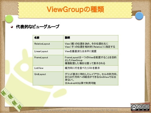 Ⅶ - 32 ViewGroupの種類 ! 代表的なビューグループ This material is licensed under the Creative Commons License BY-NC-SA 4.0.  名前  説明 R...
