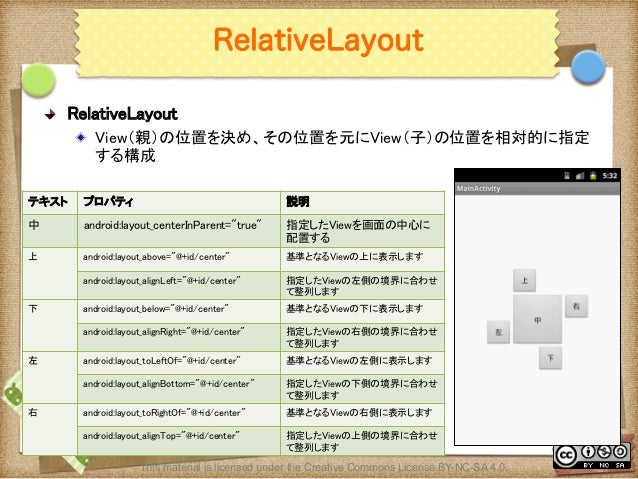Ⅶ - 77 RelativeLayout ! RelativeLayout ! View(親)の位置を決め、その位置を元にView(子)の位置を相対的に指定 する構成 This material is licensed under the...