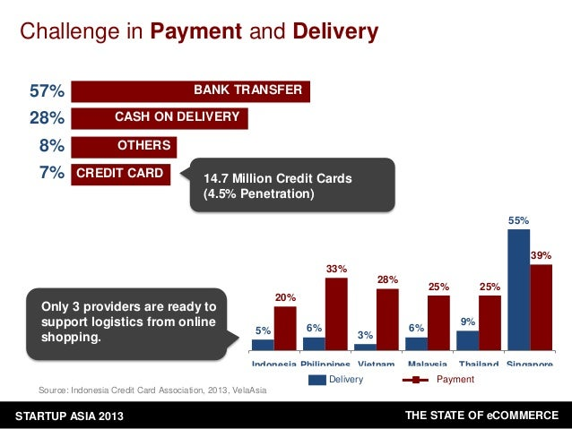 Challenge in Payment and Delivery 57% 28% 8% 7%  BANK TRANSFER CASH ON DELIVERY OTHERS CREDIT CARD  14.7 Million Credit Ca...