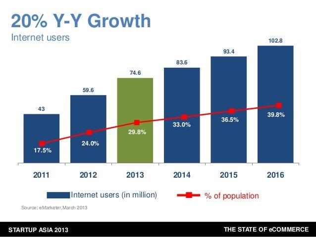 20% Y-Y Growth Internet users  102.8 93.4 83.6 74.6 59.6  43  33.0%  36.5%  39.8%  29.8% 24.0% 17.5%  2011  2012  2013  In...