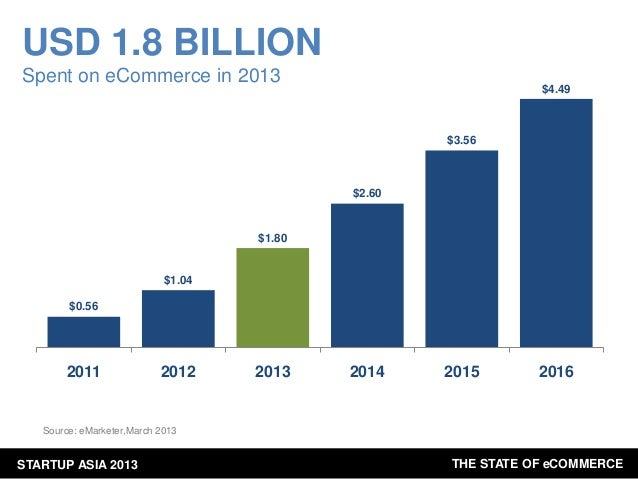 USD 1.8 BILLION Spent on eCommerce in 2013  $4.49  $3.56  $2.60  $1.80  $1.04 $0.56  2011  2012  2013  2014  2015  2016  S...
