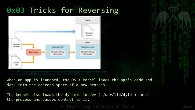 0x03 Tricks for Reversing When an app is launched, the OS X kernel loads the app's code and data into the address space of...