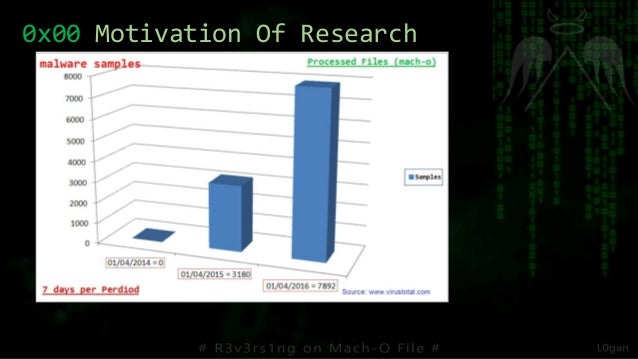 0x00 Motivation Of Research