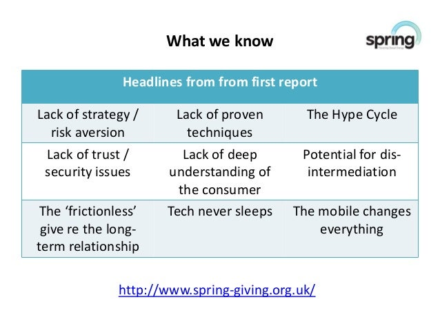 What we know               Headlines from from first reportLack of strategy /     Lack of proven        The Hype Cycle   r...