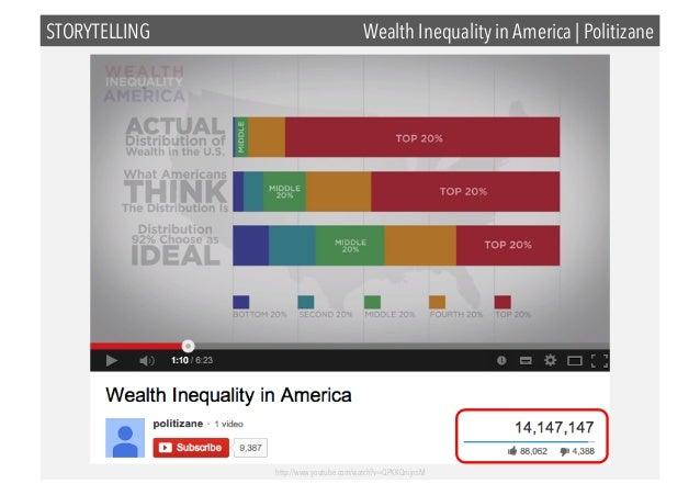 STORYTELLING  Wealth Inequality in America | Politizane  http://www.youtube.com/watch?v=QPKKQnijnsM