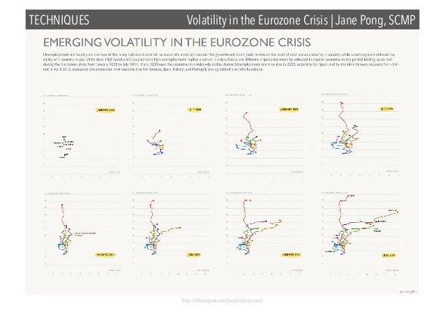 TECHNIQUES  Volatility in the Eurozone Crisis | Jane Pong, SCMP  http://officeofjane.com/projects/eurozone/
