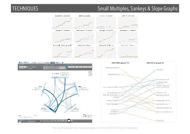 TECHNIQUES  Small Multiples, Sankeys & Slope Graphs  http://viz.ged-project.de/ | http://www.visualisingdata.com/index.php...