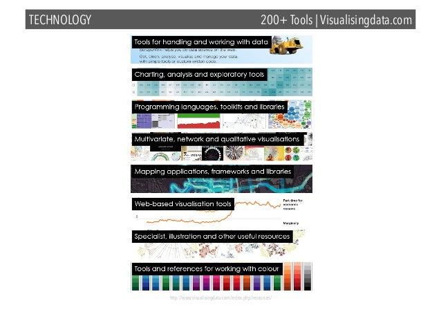 TECHNOLOGY  200+ Tools | Visualisingdata.com  http://www.visualisingdata.com/index.php/resources/