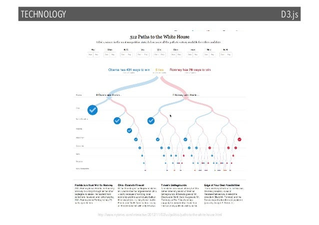 TECHNOLOGY  D3.js  http://www.nytimes.com/interactive/2012/11/02/us/politics/paths-to-the-white-house.html