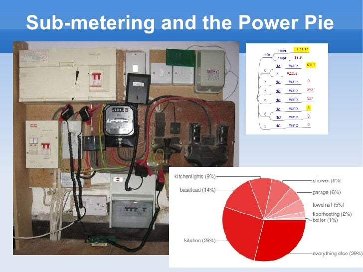 Sub-metering and the Power Pie