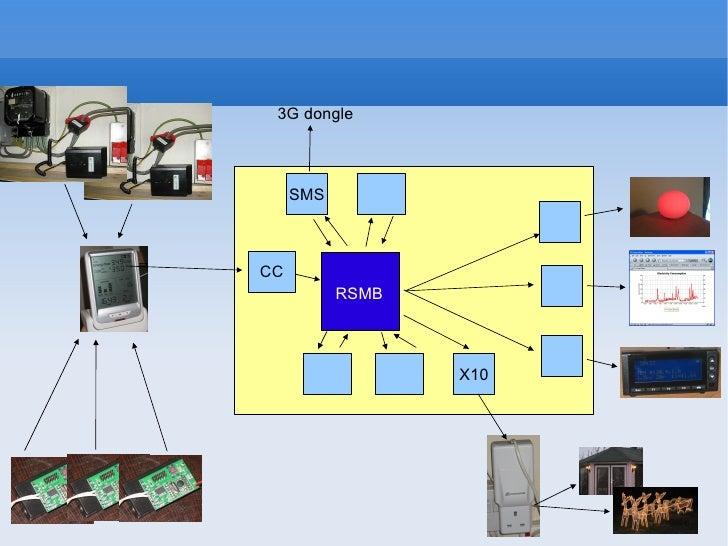 RSMB CC X10 SMS 3G dongle
