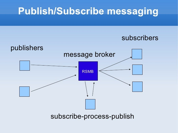 Publish/Subscribe messaging publishers subscribers message broker RSMB subscribe-process-publish
