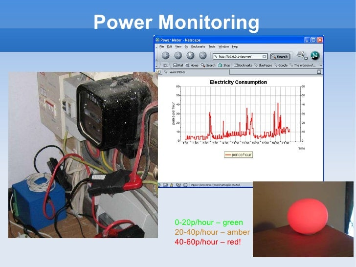 Power Monitoring 0-20p/hour – green 20-40p/hour – amber 40-60p/hour – red!