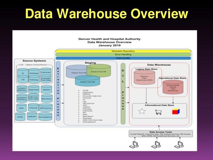 data warehousing development methodologies a comparative analysis Comparing data warehouse design methodologies for related tips: analysis services development mostly data in data warehouse will be in de.