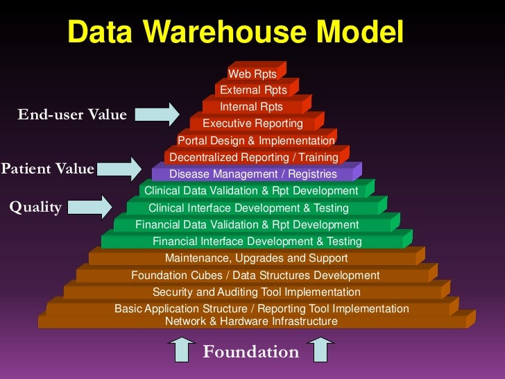 an analysis of the basic reasons organizations implement data warehouses The basic architecture of a data warehouse (edw), is a system used for reporting and data analysis, and is considered a core component of business intelligence rainer discusses storing data in an organization's data warehouse or data marts.