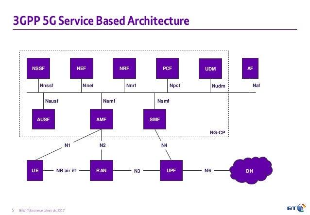 5g Network Architecture Design And Optimisation