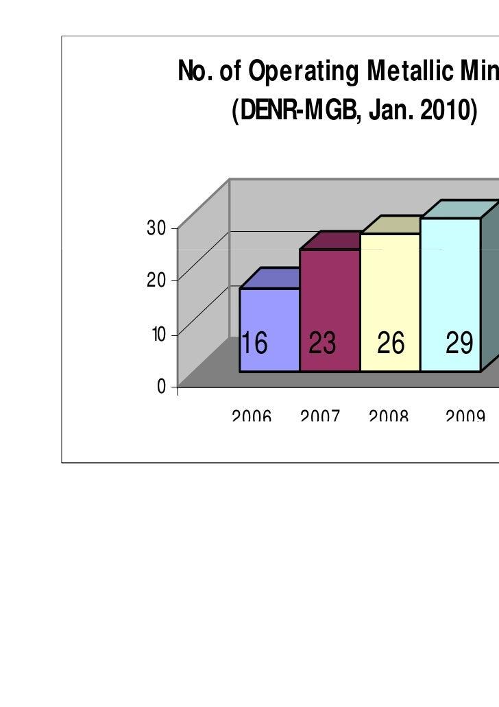 No. of Operating Metallic Mines          (DENR-MGB, Jan. 2010)302010          16    23     26     29 0         2006   2007...