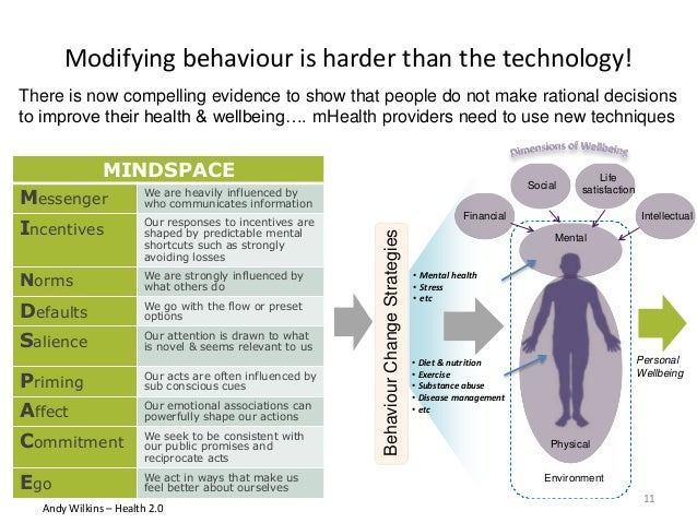 Modifying behaviour is harder than the technology! 11 Mental Physical Environment Financial Social Life satisfaction Intel...