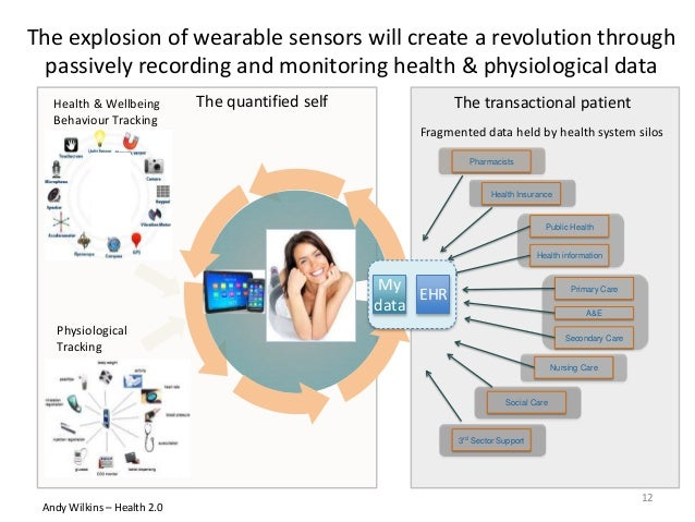 The explosion of wearable sensors will create a revolution through passively recording and monitoring health & physiologic...