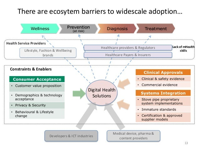 There are ecosytem barriers to widescale adoption… Wellness Prevention (at risk) Diagnosis Treatment Medical device, pharm...