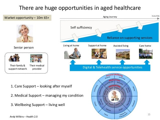 Senior person Their family & support network Aging Journey End of life Their medical provider Self sufficiency Reliance on...