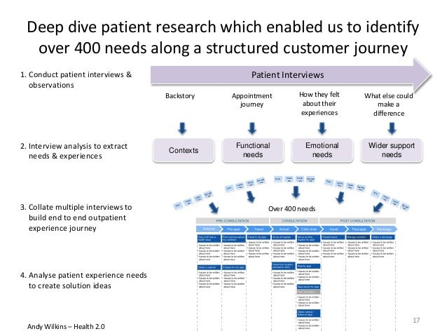 Deep dive patient research which enabled us to identify over 400 needs along a structured customer journey Backstory Appoi...