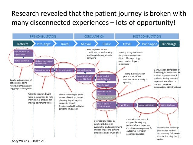 Research revealed that the patient journey is broken with many disconnected experiences – lots of opportunity! PRE-CONSULT...