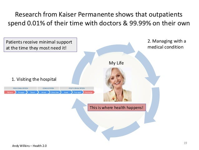 Research from Kaiser Permanente shows that outpatients spend 0.01% of their time with doctors & 99.99% on their own PRE-CO...
