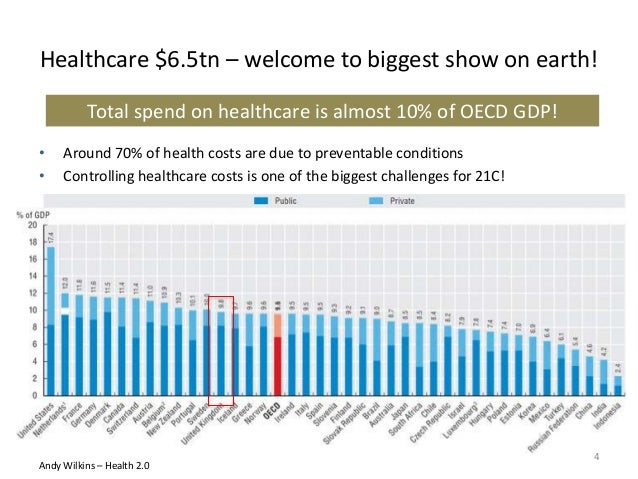 Healthcare $6.5tn – welcome to biggest show on earth! Total spend on healthcare is almost 10% of OECD GDP! • Around 70% of...