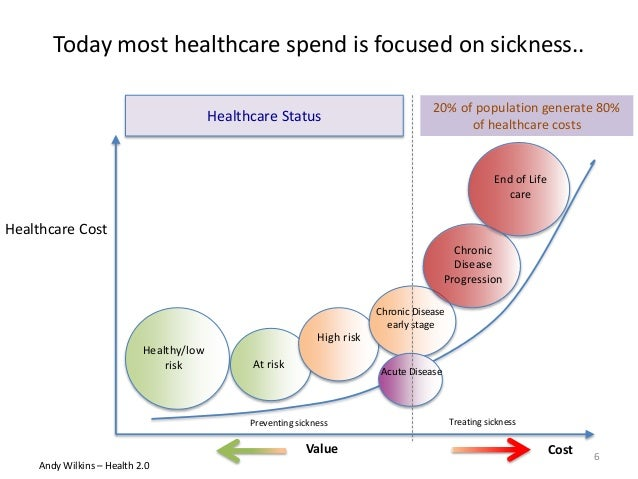 Today most healthcare spend is focused on sickness.. Healthy/low risk At risk High risk Chronic Disease early stage Acute ...