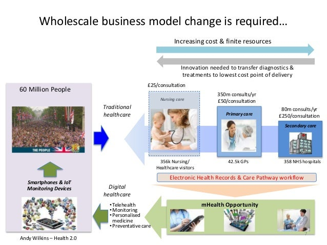 Wholescale business model change is required… 350m consults/yr £50/consultation £25/consultation Nursing care Innovation n...