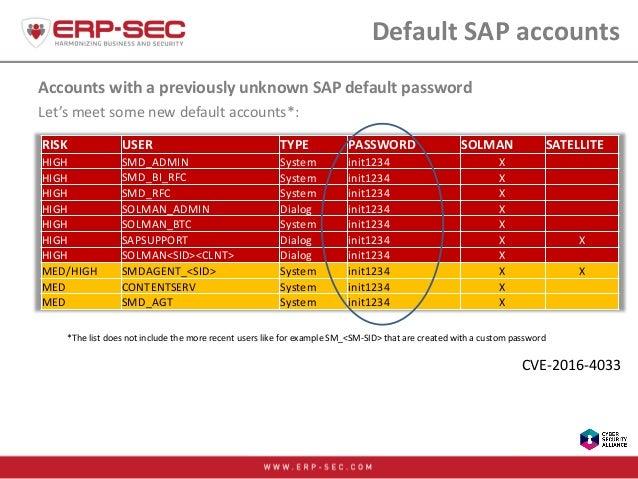 Default SAP accounts Accounts with a previously unknown SAP default password Let's meet some new default accounts*: *The l...