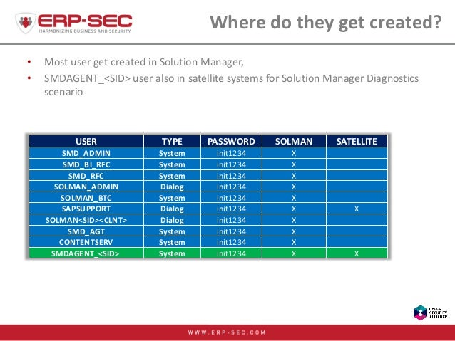 Where do they get created? • Most user get created in Solution Manager, • SMDAGENT_<SID> user also in satellite systems fo...
