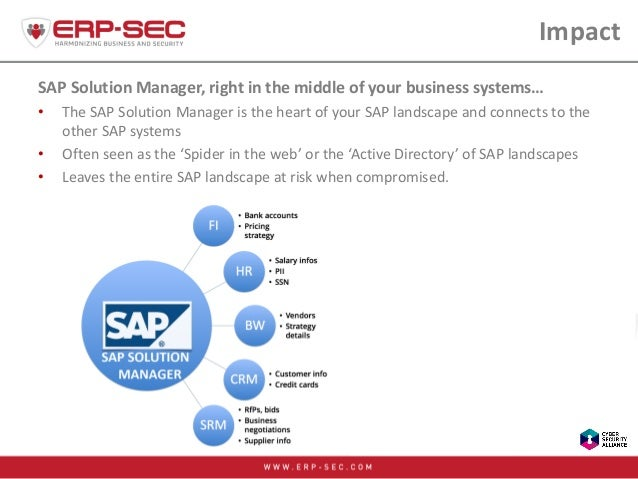 Impact SAP Solution Manager, right in the middle of your business systems… • The SAP Solution Manager is the heart of your...