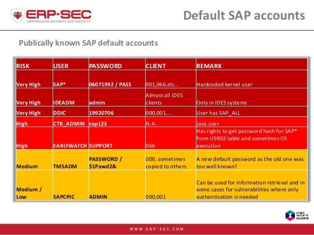 Default SAP accounts Publically known SAP default accounts RISK USER PASSWORD CLIENT REMARK Very High SAP* 06071992 / PASS...
