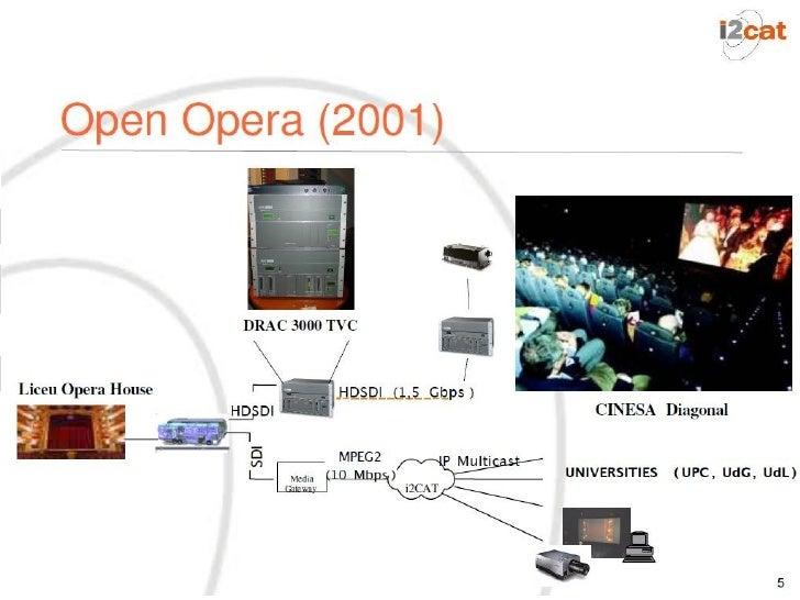 HD Gaudi, 2002Première transmission en HD en directe à 270 mbps entrelEurope-USA organisée par i2CAT et Research Channel