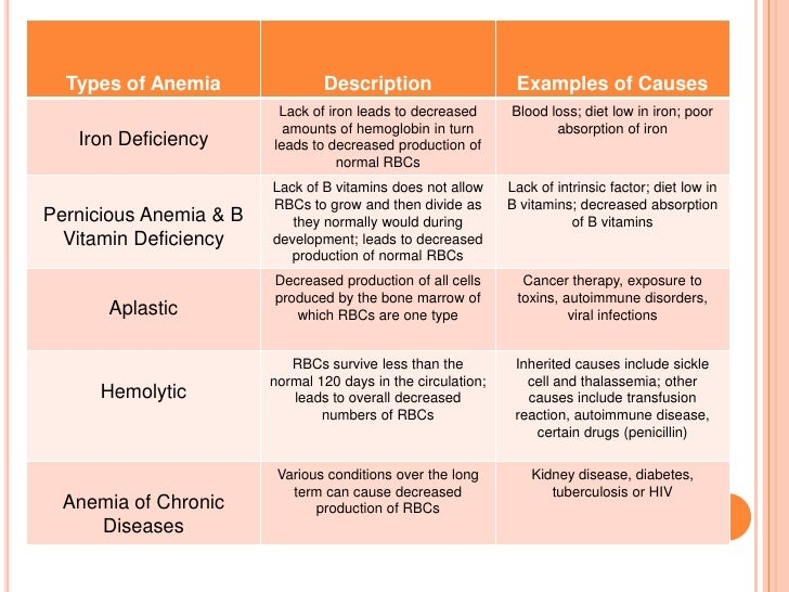 anemia types anemia iron Identifying iron deficiency anemia in elderly persons is essential  conditions that are associated with specific types of anemia should be clearly.