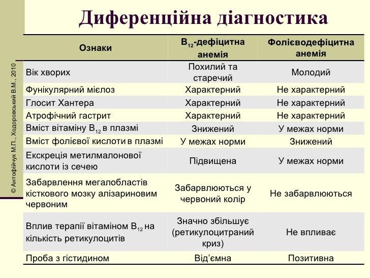 Диференційна діагностика © Антоф і йчук М.П., Ходоровський В.М., 2010 Ознаки В 12 -дефіцитна анемія Фолієводефіцитна анемі...