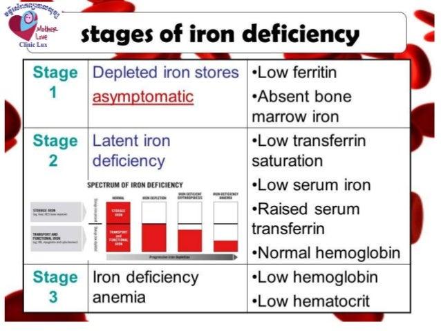 Anemia pregnancy
