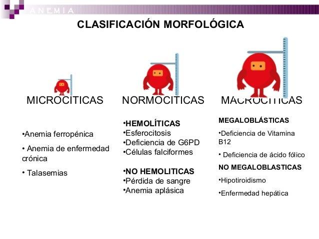 anemia Anemia Ferropenica Y Hipotiroidismo