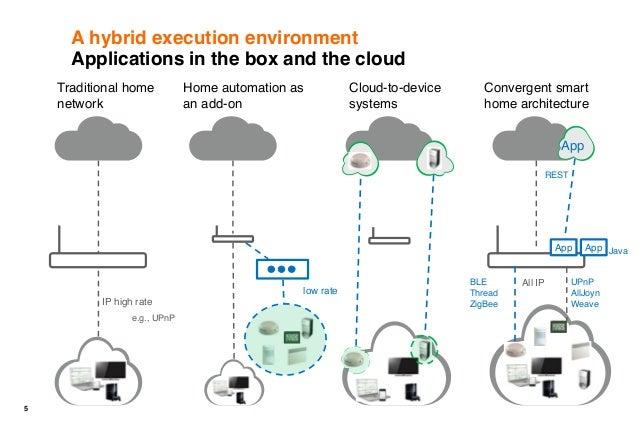 an end to end standard onem2m infrastructure for the smart. Black Bedroom Furniture Sets. Home Design Ideas