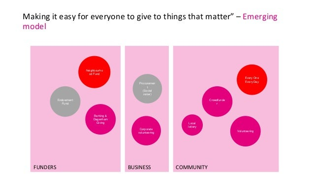 """Making it easy for everyone to give to things that matter"""" – Emerging model Crowdfunde r Local lottery Every One Every Day..."""